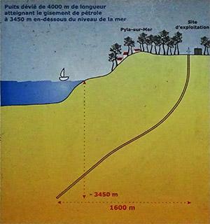 Puits dérivé de 4000 mètres de longueur